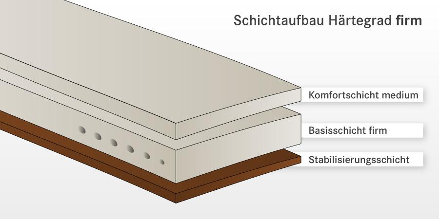 visco naturlatex matratze vitastar maxima. Black Bedroom Furniture Sets. Home Design Ideas
